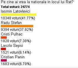25_000_de_oameni_au_votat_latovlevici_omul_reinventat_de_piturca_la_nationala_in_locul_lui_rat_1.jpg