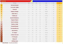 Clasamentul la zi al Seriei 1 din Liga 2.