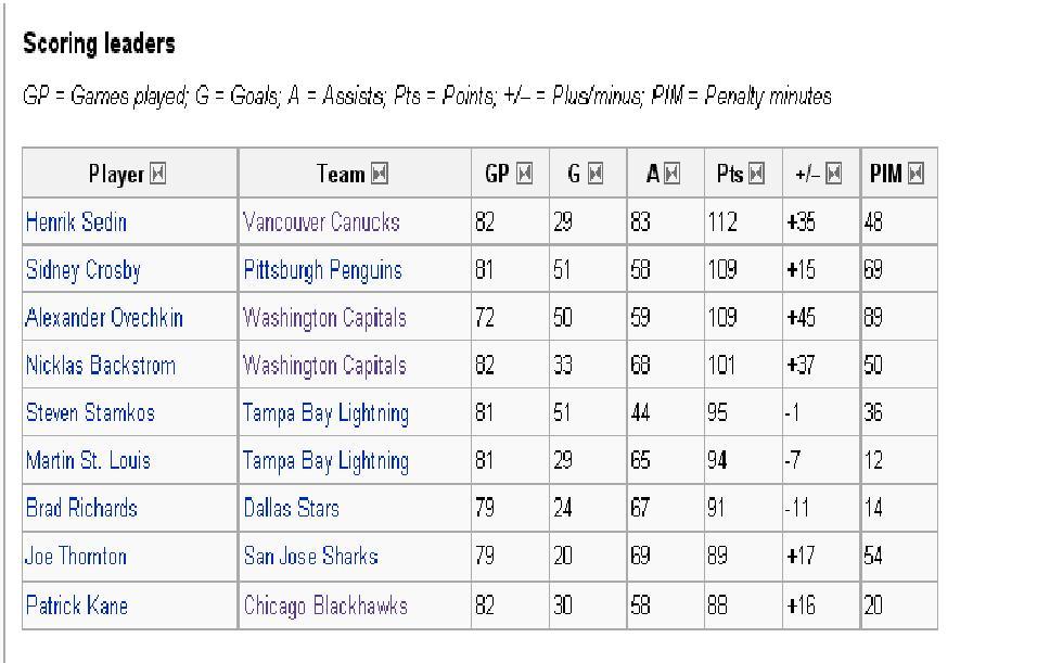 scoring_leaders.JPG