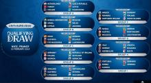 Romania in grupa cu Grecia, Ungaria, Finlanda, Irlanda de Nord si Feroe pentru Euro 2016